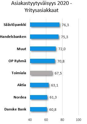 Pankki Ranking B2B 2020