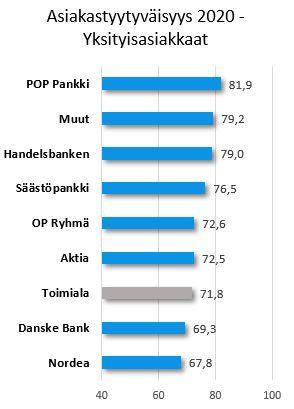 Pankki Ranking B2C 2020